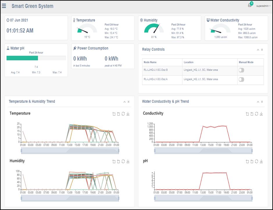 Lingjack Digital Smart Environment Monitoring